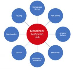 Monadnock Ecosystem Hub